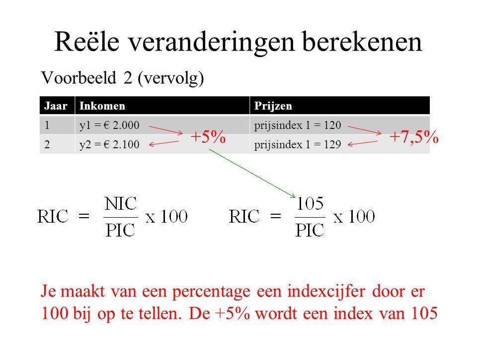 Reële veranderingen berekenen Voorbeeld 2 (vervolg) Je maakt van een percentage een indexcijfer door er 100 bij op te tellen. De +5% wordt een index v