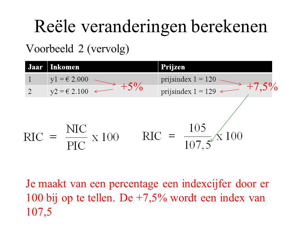 Reële veranderingen berekenen Voorbeeld 2 (vervolg) Je maakt van een percentage een indexcijfer door er 100 bij op te tellen. De +7,5% wordt een index
