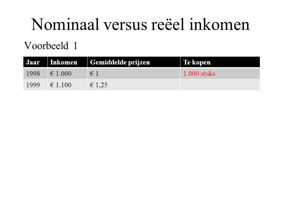 Nominaal versus reëel inkomen Voorbeeld 1 JaarInkomenGemiddelde prijzenTe kopen 1998€ 1.000€ 11.000 stuks 1999€ 1.100€ 1,25