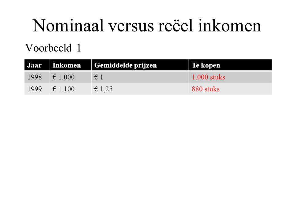 Nominaal versus reëel inkomen Voorbeeld 1 JaarInkomenGemiddelde prijzenTe kopen 1998€ 1.000€ 11.000 stuks 1999€ 1.100€ 1,25880 stuks