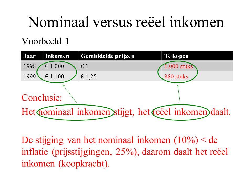 Nominaal versus reëel inkomen Voorbeeld 2 JaarInkomenPrijzen 1y1 = € 2.000prijsindex 1 = 120 2y2 = € 2.100prijsindex 1 = 129 +5%