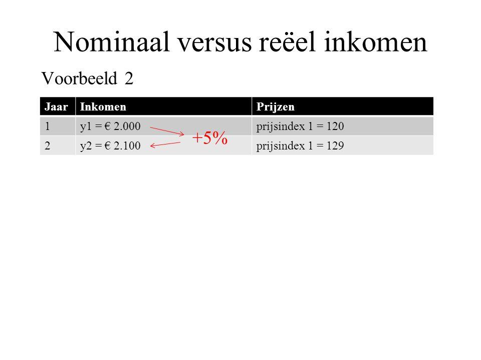 Nominaal versus reëel inkomen Voorbeeld 2 JaarInkomenPrijzen 1y1 = € 2.000prijsindex 1 = 120 2y2 = € 2.100prijsindex 1 = 129