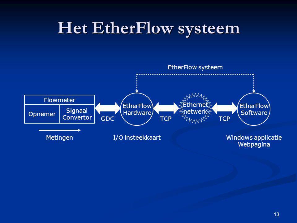 13 Het EtherFlow systeem Flowmeter Opnemer Signaal Convertor Metingen EtherFlow Hardware GDC EtherFlow Software Ethernet netwerk TCP EtherFlow systeem