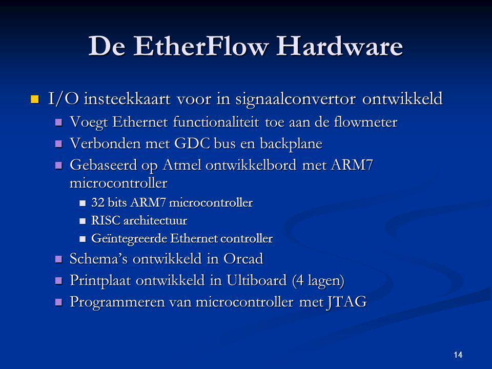 14 De EtherFlow Hardware I/O insteekkaart voor in signaalconvertor ontwikkeld I/O insteekkaart voor in signaalconvertor ontwikkeld Voegt Ethernet func