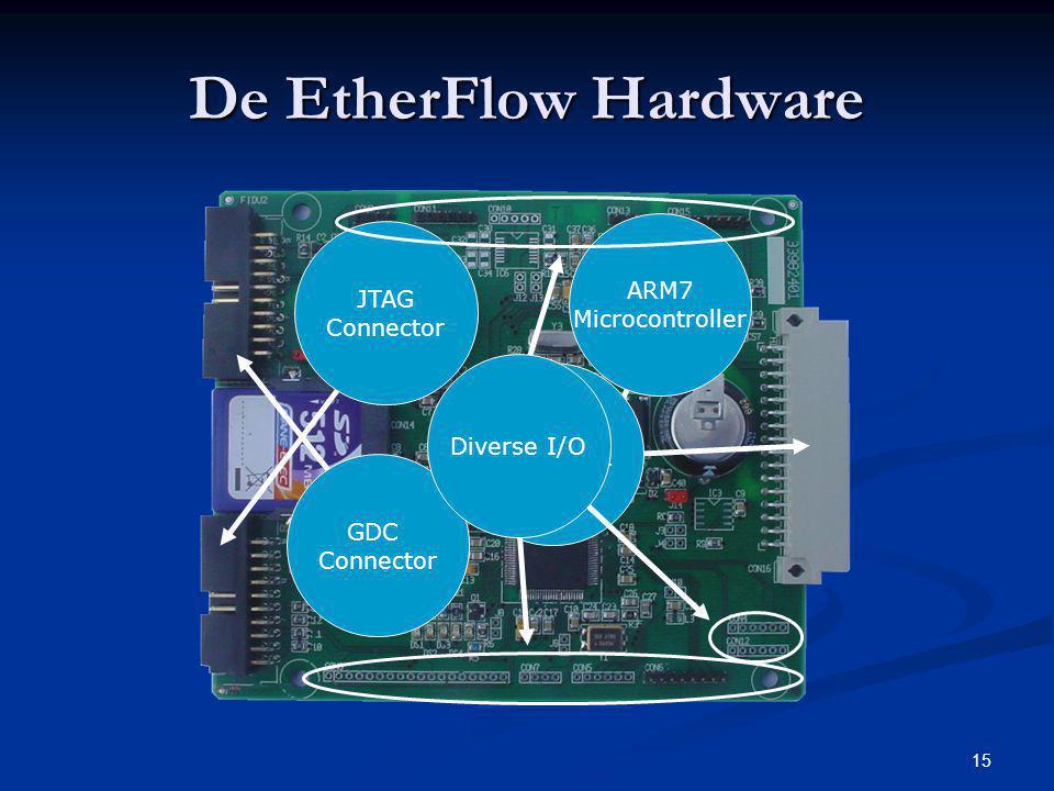 15 De EtherFlow Hardware GDC Connector ARM7 Microcontroller Backplane Connector JTAG Connector Diverse I/O