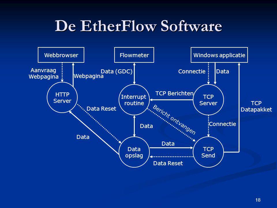 18 De EtherFlow Software Flowmeter Interrupt routine Data (GDC) Data opslag Data Windows applicatie TCP Server Connectie TCP Send Data Bericht ontvang