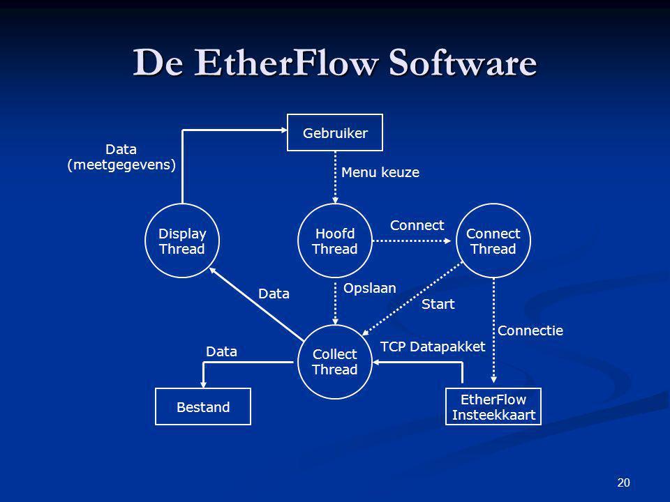20 De EtherFlow Software Gebruiker Hoofd Thread Menu keuze Connect Thread Connect EtherFlow Insteekkaart Connectie Collect Thread TCP Datapakket Start