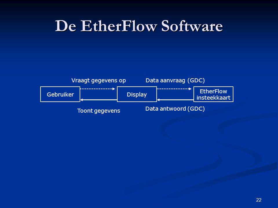 22 De EtherFlow Software GebruikerDisplay EtherFlow insteekkaart Vraagt gegevens opData aanvraag (GDC) Data antwoord (GDC) Toont gegevens