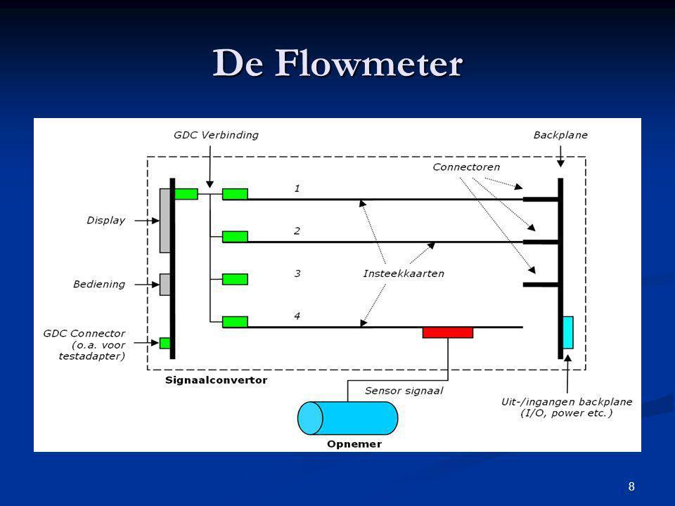 8 De Flowmeter