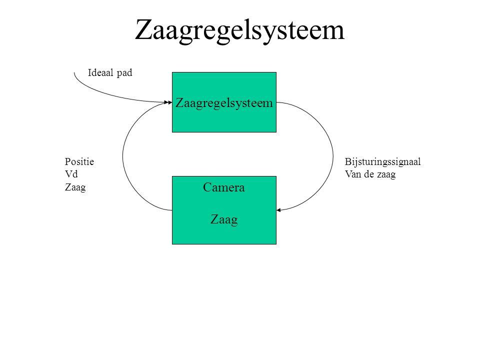 Systeem Omgeving Systeem in zijn omgeving
