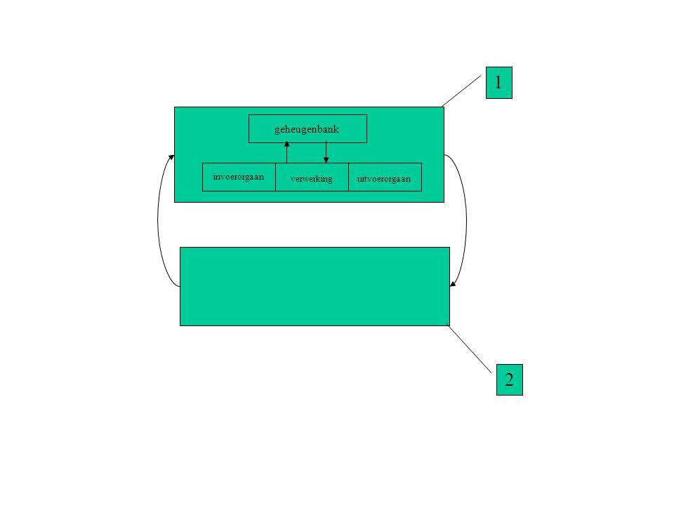 Kamertemperatuur Bijsturingssignaal Voor de aircomotor Besturend proces Informatiebank met gegevens en procedures Bestuurd proces