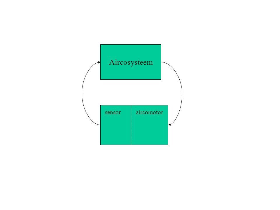 invoerorgaan uitvoerorgaan verwerking geheugenbank 1 2