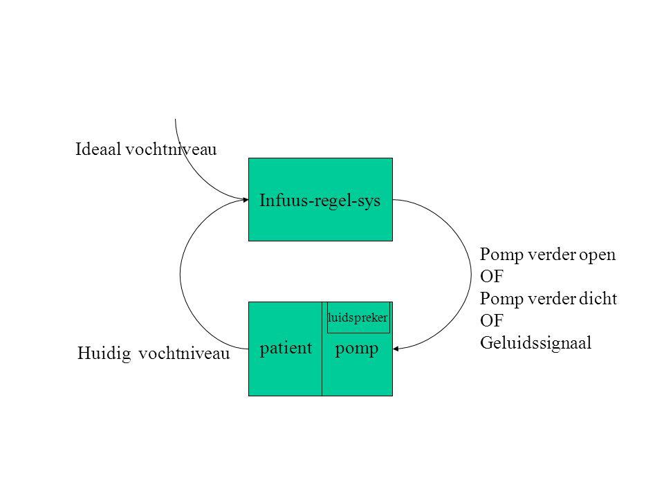Infuus-regel-sys pomppatient luidspreker Ideaal vochtniveau Huidig vochtniveau Pomp verder open OF Pomp verder dicht