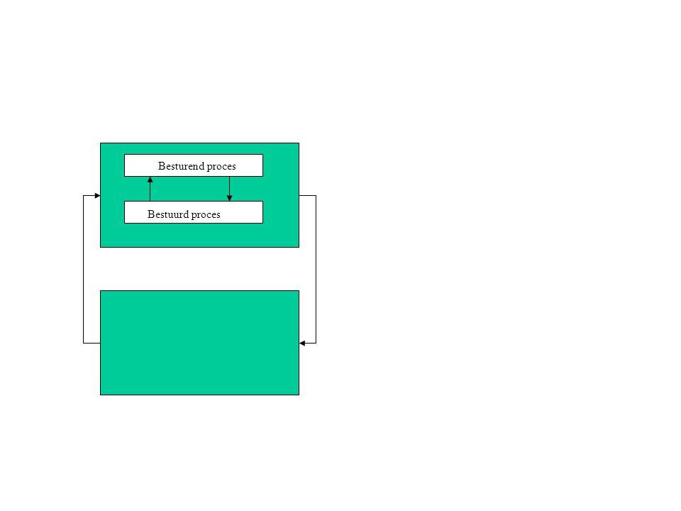 invoerorgaan uitvoerorgaanverwerking geheugenbank