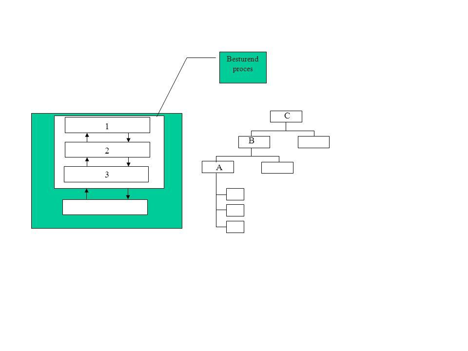 Strategisch beheer tactisch beheer operationeel beheer Bestuurd proces