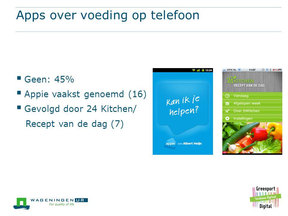 Apps over voeding op telefoon  Geen: 45%  Appie vaakst genoemd (16)  Gevolgd door 24 Kitchen/ Recept van de dag (7)
