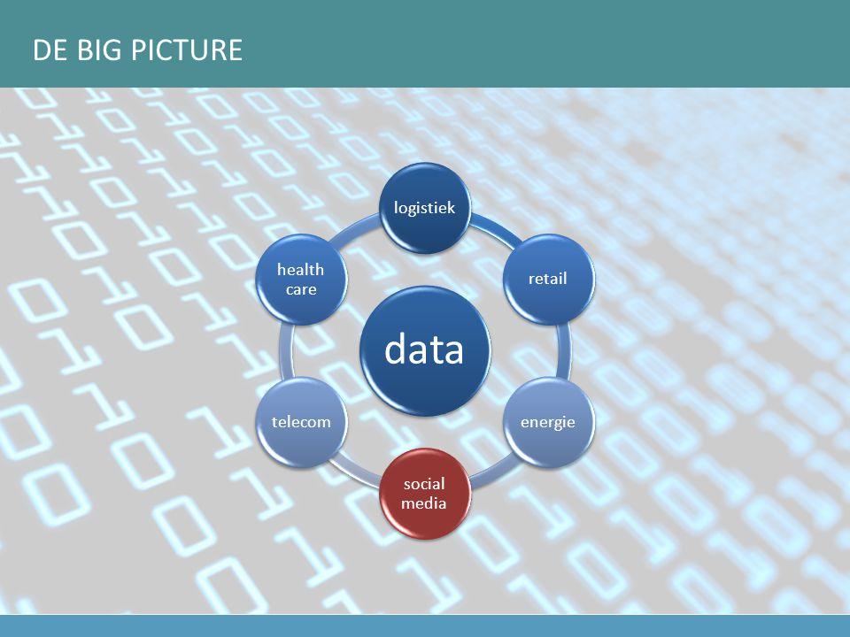data logistiekretailenergie social media telecom health care DE BIG PICTURE