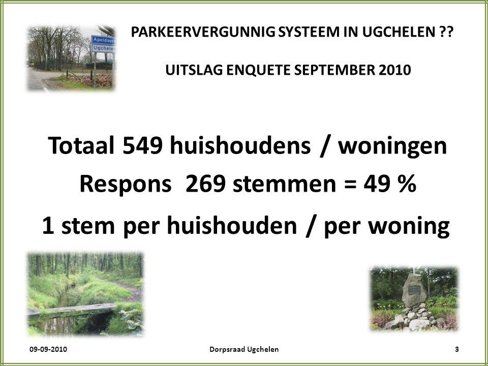 09-09-20104Dorpsraad Ugchelen PARKEERVERGUNNIG SYSTEEM IN UGCHELEN ?.
