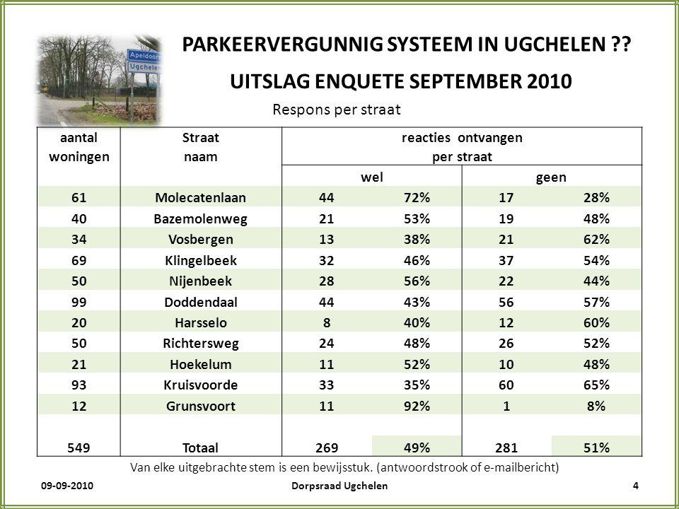 09-09-20105Dorpsraad Ugchelen PARKEERVERGUNNIG SYSTEEM IN UGCHELEN ?.