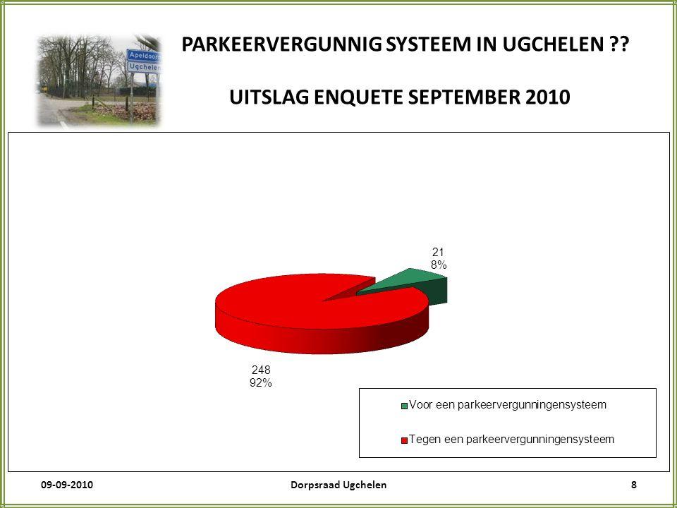 09-09-20108Dorpsraad Ugchelen PARKEERVERGUNNIG SYSTEEM IN UGCHELEN .