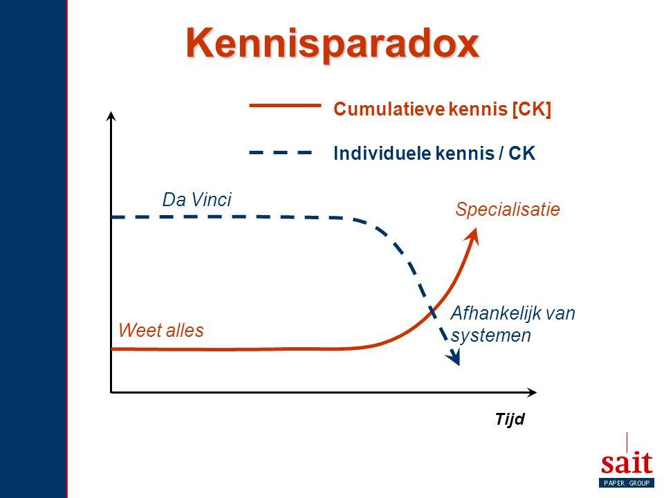 Kennisparadox Tijd Cumulatieve kennis [CK] Weet alles Specialisatie Individuele kennis / CK Da Vinci Afhankelijk van systemen