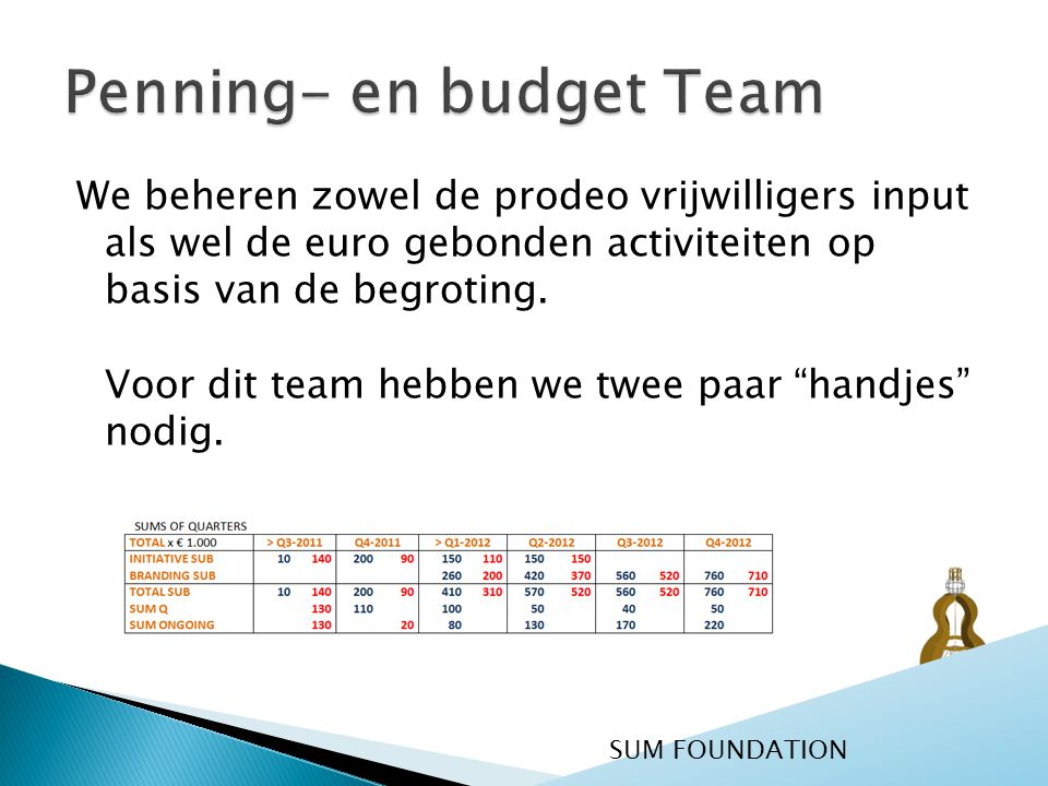 """We beheren zowel de prodeo vrijwilligers input als wel de euro gebonden activiteiten op basis van de begroting. Voor dit team hebben we twee paar """"han"""