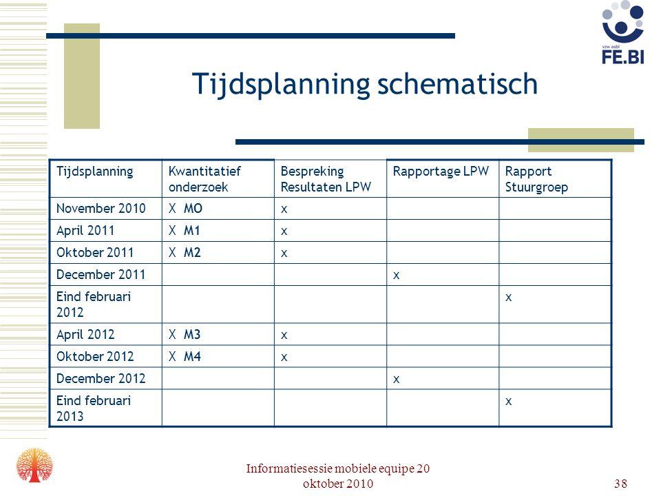 Informatiesessie mobiele equipe 20 oktober 201038 Tijdsplanning schematisch TijdsplanningKwantitatief onderzoek Bespreking Resultaten LPW Rapportage L