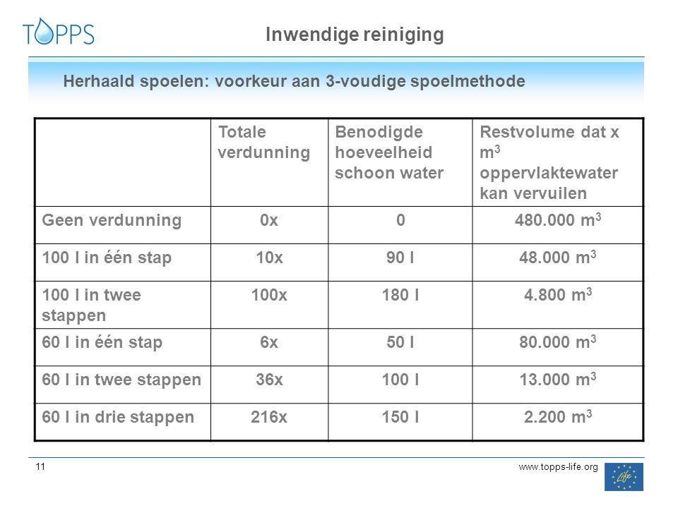 11 www.topps-life.org Inwendige reiniging Herhaald spoelen: voorkeur aan 3-voudige spoelmethode Totale verdunning Benodigde hoeveelheid schoon water R