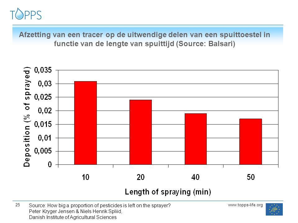 25 www.topps-life.org Afzetting van een tracer op de uitwendige delen van een spuittoestel in functie van de lengte van spuittijd (Source: Balsari) So