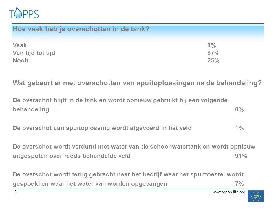 33 3 Hoe vaak heb je overschotten in de tank? Vaak 8% Van tijd tot tijd67% Nooit25% Wat gebeurt er met overschotten van spuitoplossingen na de behande