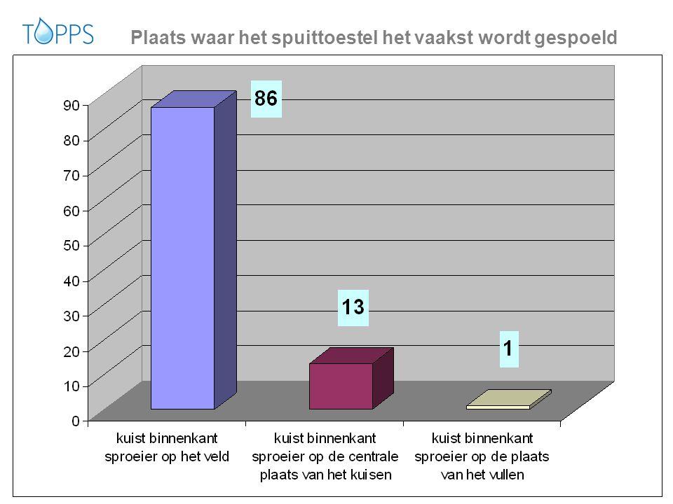 15 www.topps-life.org Uitwendige reiniging spuittoestel: gemiddeld 4x per jaar Op het veld, na de behandeling 3% Op het bedrijf95%