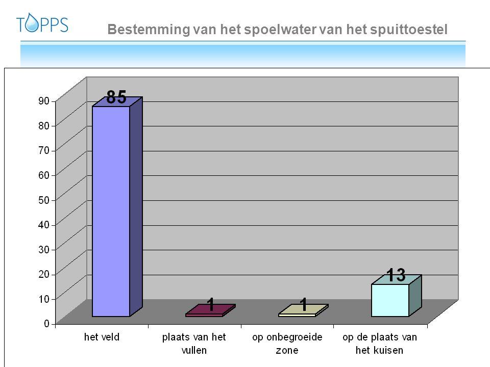 55 5www.topps-life.org Bestemming van het spoelwater van het spuittoestel