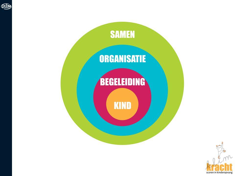 Klimkracht Set van instrumenten voor zelfevaluatie Acties ondernemen Verschillende aspecten van de organisatie van kinderopvang Kind  pedagogisch beleid Begeleiding  competenties/talenten Organisatie  organisatorisch beleid Samen  samenwerking Met of zonder begeleiding