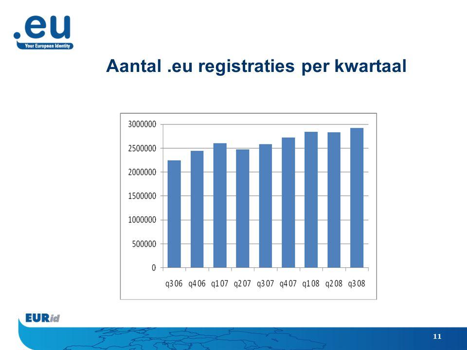 11 Aantal.eu registraties per kwartaal