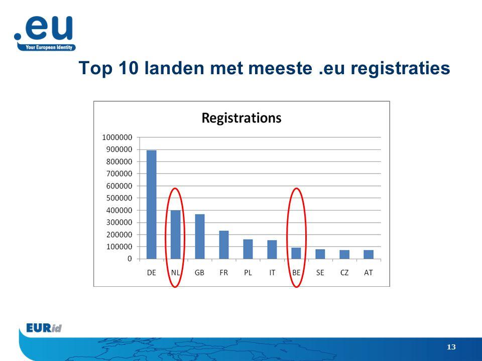 13 Top 10 landen met meeste.eu registraties