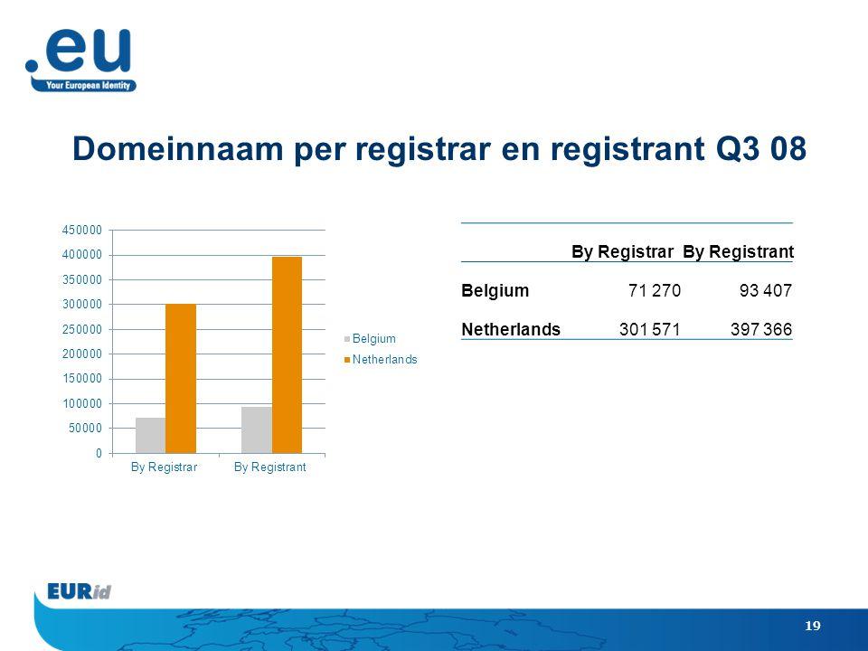 19 Domeinnaam per registrar en registrant Q3 08 By RegistrarBy Registrant Belgium71 27093 407 Netherlands301 571397 366