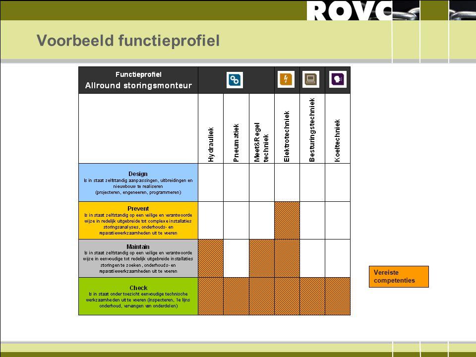Voorbeeld functieprofiel Vereiste competenties