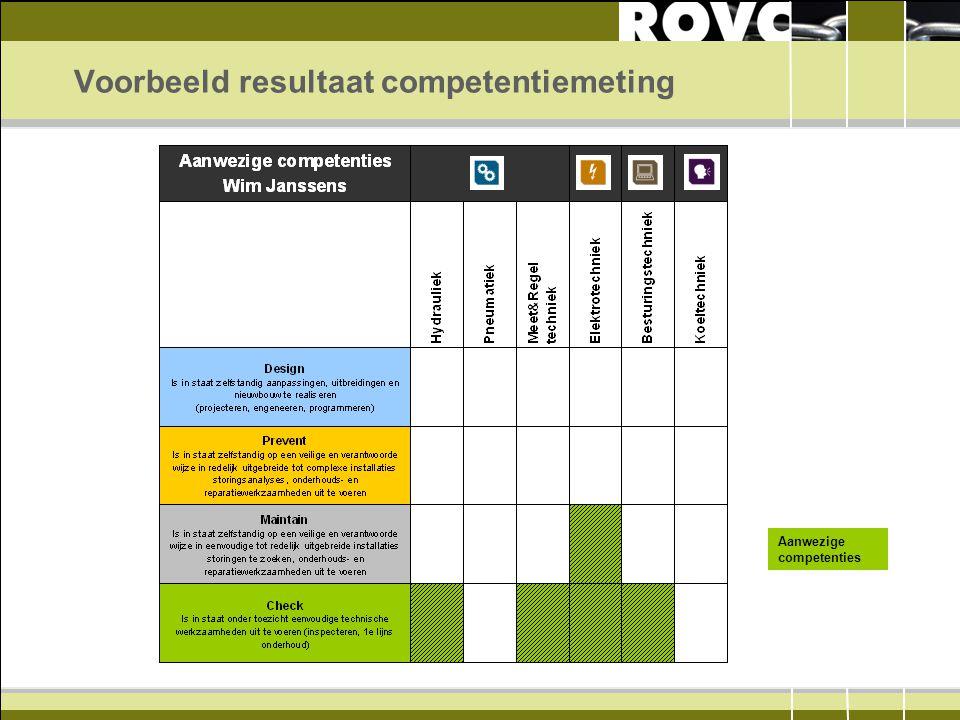 Voorbeeld resultaat competentiemeting Aanwezige competenties