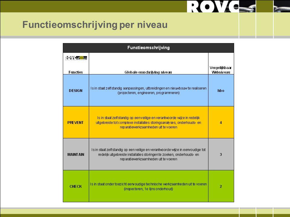 Functieomschrijving per niveau
