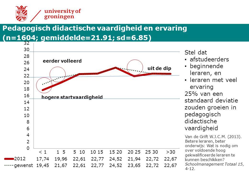 Pedagogisch didactische vaardigheid en ervaring (n=1604; gemiddelde=21.91; sd=6.85) Stel dat afstudeerders beginnende leraren, en leraren met veel erv