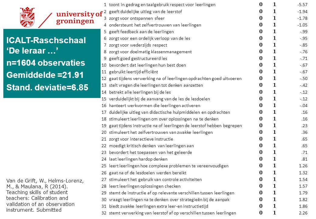 ICALT-Raschschaal 'De leraar …' n=1604 observaties Gemiddelde =21.91 Stand. deviatie=6.85 1 toont in gedrag en taalgebruik respect voor leerlingen 01