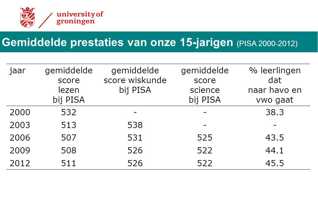 Gemiddelde prestaties van onze 15-jarigen (PISA 2000-2012) jaargemiddelde score lezen bij PISA gemiddelde score wiskunde bij PISA gemiddelde score sci