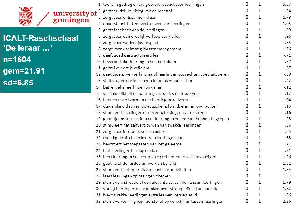 ICALT-Raschschaal 'De leraar …' n=1604 gem=21.91 sd=6.85 1 toont in gedrag en taalgebruik respect voor leerlingen 01 -5.57 2 geeft duidelijke uitleg v