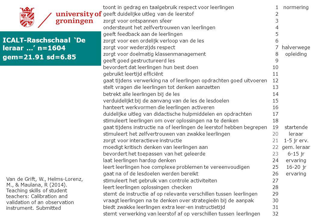 ICALT-Raschschaal 'De leraar …' n=1604 gem=21.91 sd=6.85 toont in gedrag en taalgebruik respect voor leerlingen1normering geeft duidelijke uitleg van