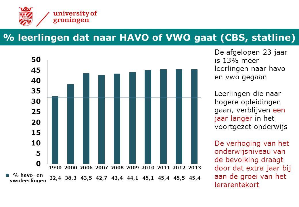 % leerlingen dat naar HAVO of VWO gaat (CBS, statline) De afgelopen 23 jaar is 13% meer leerlingen naar havo en vwo gegaan Leerlingen die naar hogere