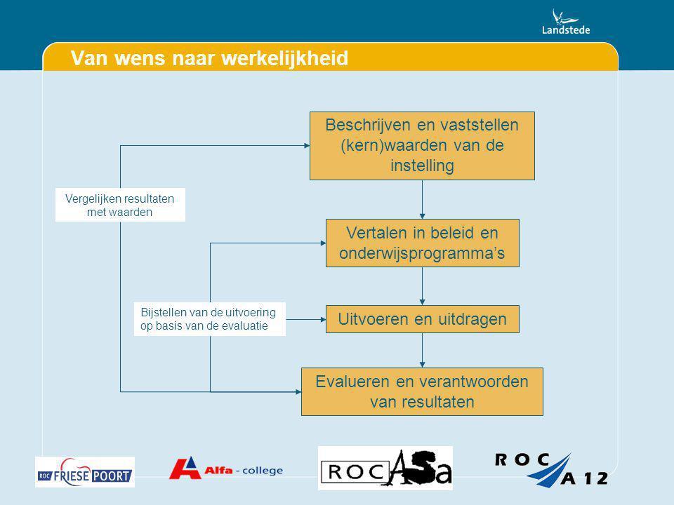 Van wens naar werkelijkheid Beschrijven en vaststellen (kern)waarden van de instelling Vertalen in beleid en onderwijsprogramma's Evalueren en verantw
