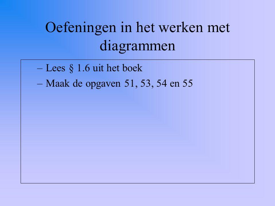 Oefeningen in het werken met diagrammen –Lees § 1.6 uit het boek –Maak de opgaven 51, 53, 54 en 55