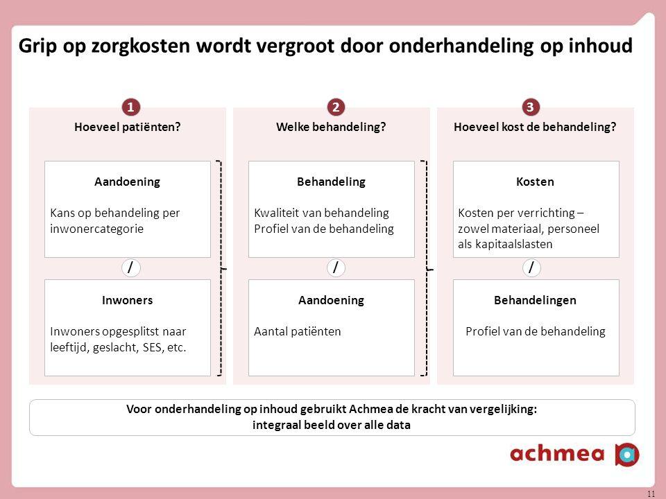 11 Grip op zorgkosten wordt vergroot door onderhandeling op inhoud Hoeveel kost de behandeling?Hoeveel patiënten?Welke behandeling.