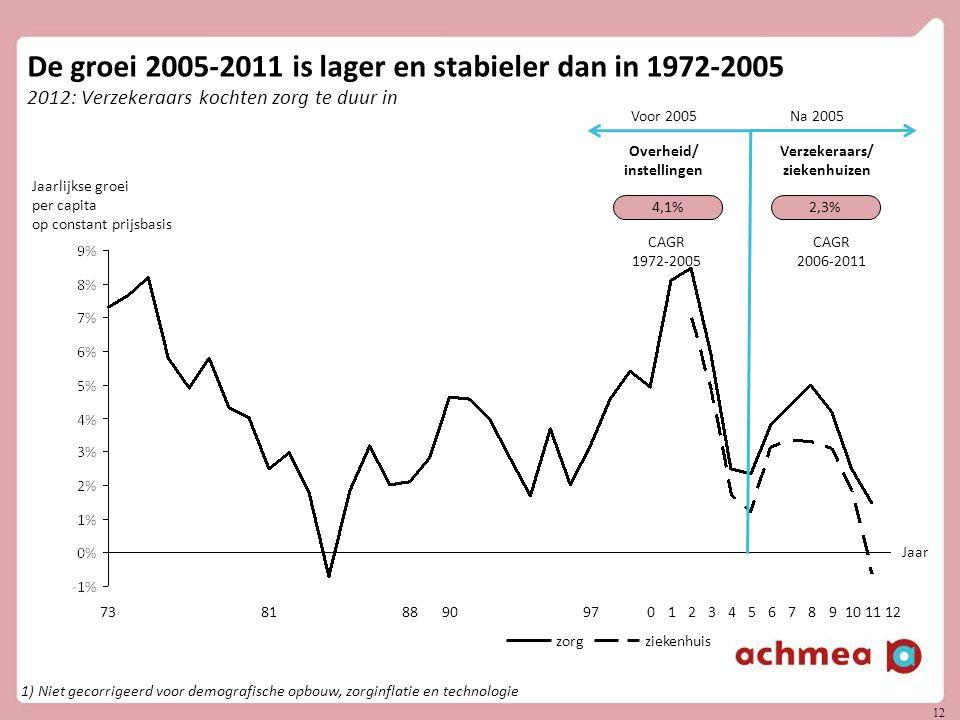 12 De groei 2005-2011 is lager en stabieler dan in 1972-2005 2012: Verzekeraars kochten zorg te duur in 1) Niet gecorrigeerd voor demografische opbouw, zorginflatie en technologie 12111098765432109790888173 Voor 2005Na 2005 Overheid/ instellingen Verzekeraars/ ziekenhuizen 4,1%2,3% CAGR 1972-2005 CAGR 2006-2011 Jaarlijkse groei per capita op constant prijsbasis zorgziekenhuis Jaar