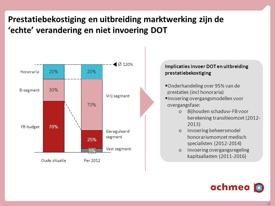 15 Prestatiebekostiging en uitbreiding marktwerking zijn de 'echte' verandering en niet invoering DOT FB budget B-segment Honoraria Per 2012 5% 25% Ou